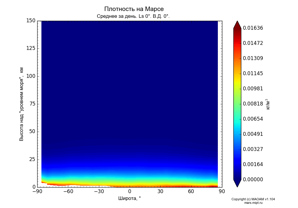 Density on Mars dependence from Latitude -90-90° and Height above