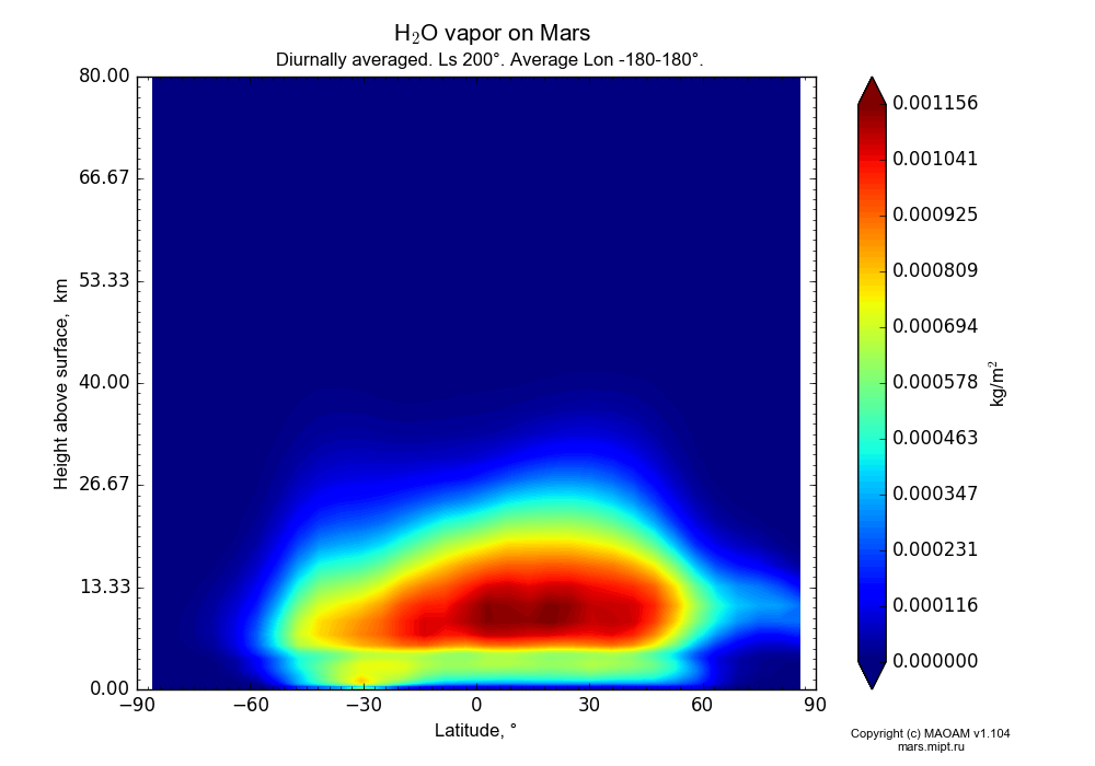 Water vapor on Mars dependence from Latitude -90-90° and Height above surface 0-80 km in Equirectangular (default) projection with Diurnally averaged, Ls 200°, Average Lon -180-180°. In version 1.104: Water cycle for annual dust, CO2 cycle, dust bimodal distribution and GW.
