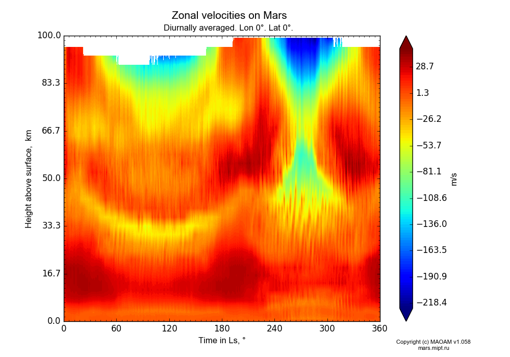 Zonal velocities on Mars dependence from Time in Ls 0-360° and Height above surface 0-100 km in Equirectangular (default) projection with Diurnally averaged, Lon 0°, Lat 0°. In version 1.058: Limited height with water cycle, weak diffusion and dust bimodal distribution.