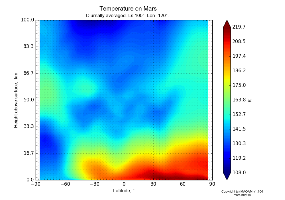 Temperature on Mars dependence from Latitude -90-90° and Height above surface 0-100 km in Equirectangular (default) projection with Diurnally averaged, Ls 100°, Lon -120°. In version 1.104: Water cycle for annual dust, CO2 cycle, dust bimodal distribution and GW.
