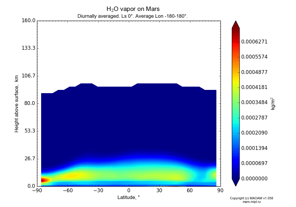 Water vapor on Mars dependence from Latitude -90-90° and Height above surface 0-160 km in Equirectangular (default) projection with Diurnally averaged, Ls 0°, Average Lon -180-180°. In version 1.058: Limited height with water cycle, weak diffusion and dust bimodal distribution.