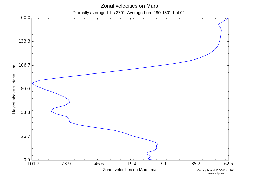 Zonal velocities on Mars dependence from Height above surface 0-160 km in Equirectangular (default) projection with Diurnally averaged, Ls 270°, Average Lon -180-180°, Lat 0°. In version 1.104: Water cycle for annual dust, CO2 cycle, dust bimodal distribution and GW.