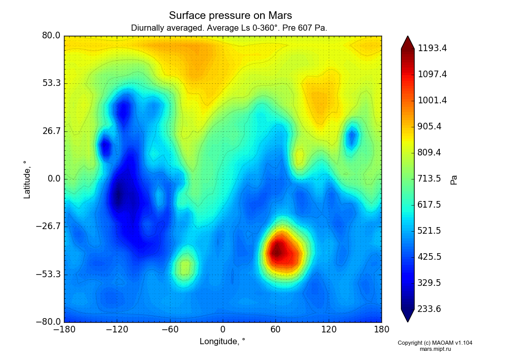 Surface pressure on Mars dependence from Longitude -180-180° and Latitude -80-80° in Equirectangular (default) projection with Diurnally averaged, Average Ls 0-360°, Pre 607 Pa. In version 1.104: Water cycle for annual dust, CO2 cycle, dust bimodal distribution and GW.