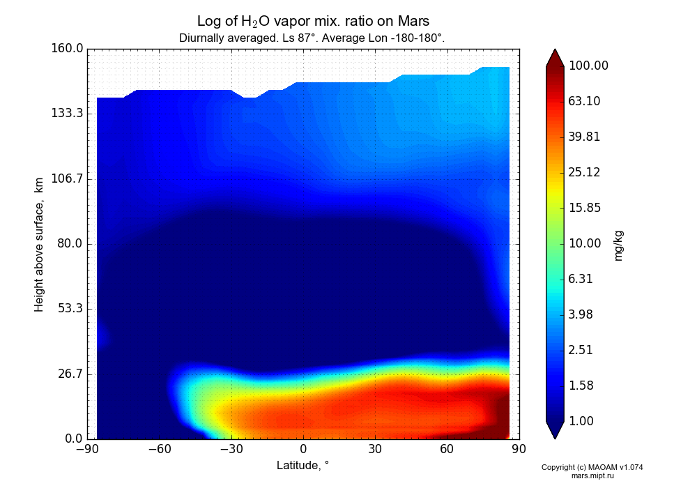 Water vapor mix. ratio on Mars dependence from Latitude -90-90° and Height above surface 0-160 km in Equirectangular (default) projection with Diurnally averaged, Ls 87°, Average Lon -180-180°. In version 1.074: Water cycle, CO2 cycle, dust bimodal distribution and GW.