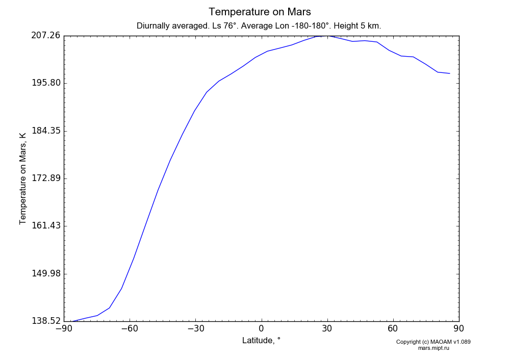 Temperature on Mars dependence from Latitude -90-90° in Equirectangular (default) projection with Diurnally averaged, Ls 76°, Average Lon -180-180°, Height 5 km. In version 1.089: Water cycle WITH molecular diffusion, CO2 cycle, dust bimodal distribution and GW.
