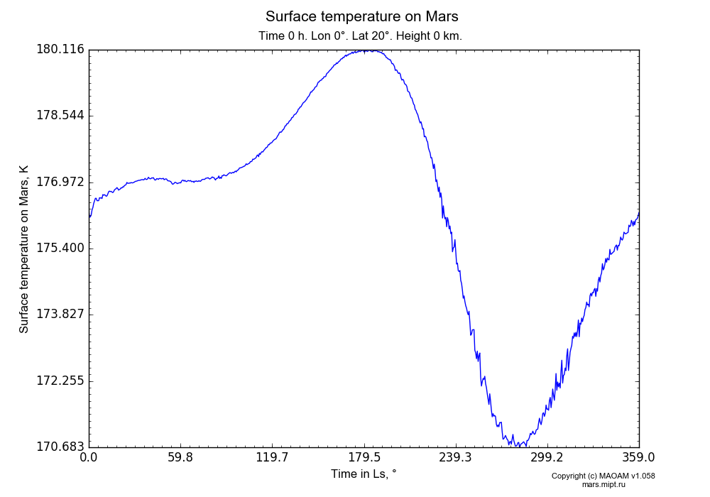 Surface temperature on Mars dependence from Time in Ls 0-359° in Equirectangular (default) projection with Time 0 h, Lon 0°, Lat 20°, Height 0 km. In version 1.058: Limited height with water cycle, weak diffusion and dust bimodal distribution.