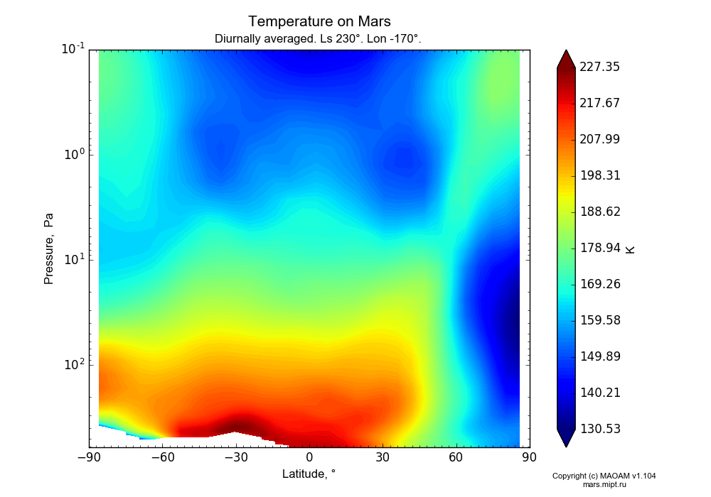 Temperature on Mars dependence from Latitude -90-90° and Pressure 0.1-607 Pa in Equirectangular (default) projection with Diurnally averaged, Ls 230°, Lon -170°. In version 1.104: Water cycle for annual dust, CO2 cycle, dust bimodal distribution and GW.