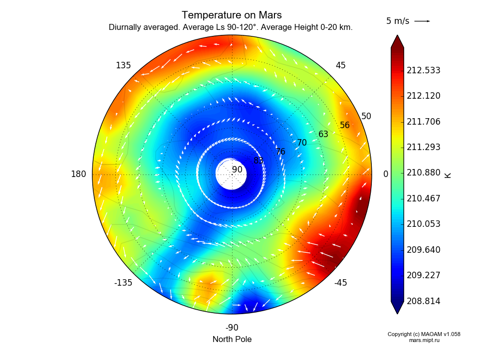 Temperature on Mars dependence from Longitude -180-180° and Latitude 50-90° in North polar stereographic projection with Diurnally averaged, Average Ls 90-120°, Average Height 0-20 km. In version 1.058: Limited height with water cycle, weak diffusion and dust bimodal distribution.
