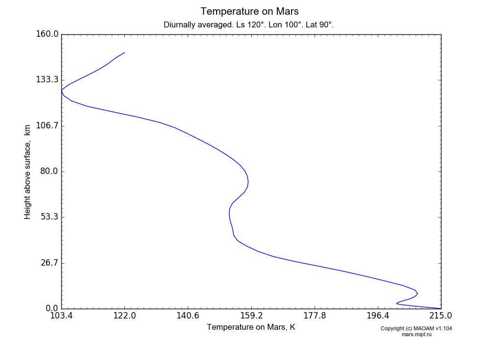 Temperature on Mars dependence from Height above surface 0-160 km in Equirectangular (default) projection with Diurnally averaged, Ls 120°, Lon 100°, Lat 90°. In version 1.104: Water cycle for annual dust, CO2 cycle, dust bimodal distribution and GW.