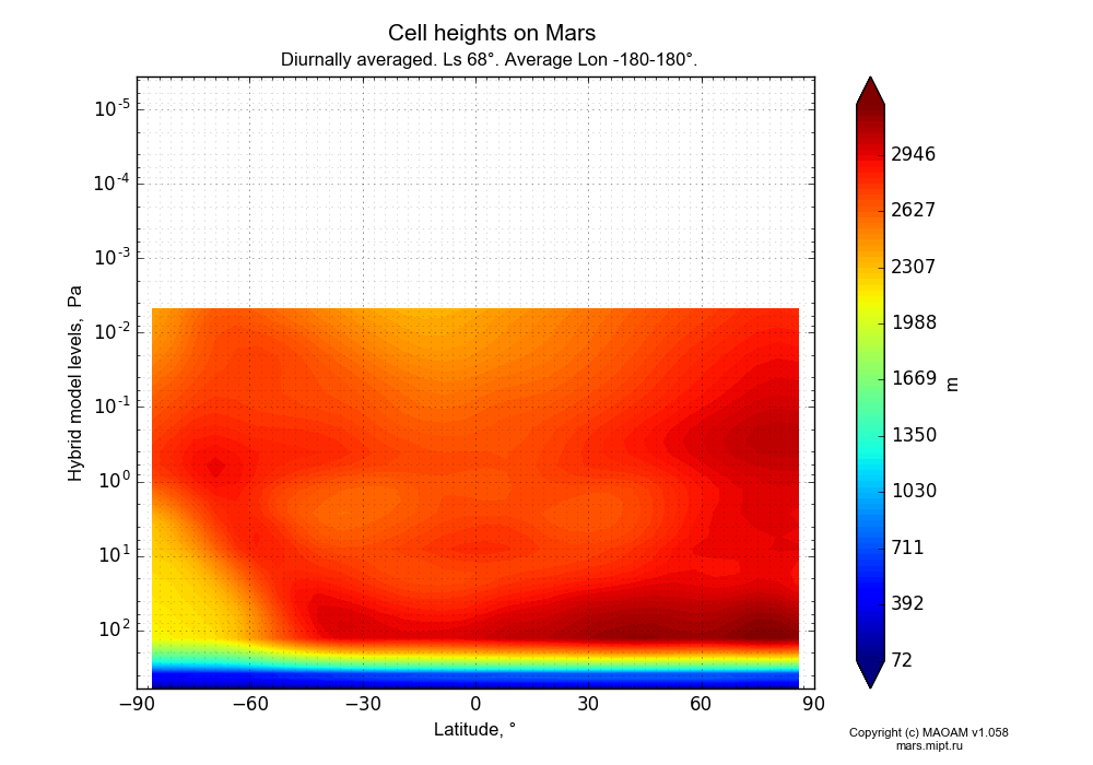 Cell heights on Mars dependence from Latitude -90-90° and Hybrid model levels 0.0000036-607 Pa in Equirectangular (default) projection with Diurnally averaged, Ls 68°, Average Lon -180-180°. In version 1.058: Limited height with water cycle, weak diffusion and dust bimodal distribution.