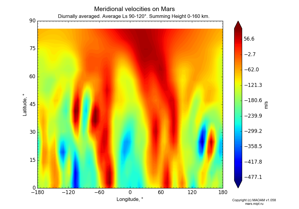 Meridional velocities on Mars dependence from Longitude -180-180° and Latitude 0-90° in Equirectangular (default) projection with Diurnally averaged, Average Ls 90-120°, Summing Height 0-160 km. In version 1.058: Limited height with water cycle, weak diffusion and dust bimodal distribution.
