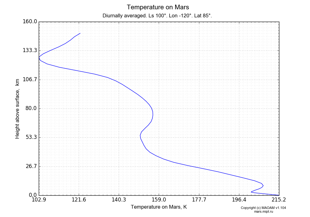 Temperature on Mars dependence from Height above surface 0-160 km in Equirectangular (default) projection with Diurnally averaged, Ls 100°, Lon -120°, Lat 85°. In version 1.104: Water cycle for annual dust, CO2 cycle, dust bimodal distribution and GW.