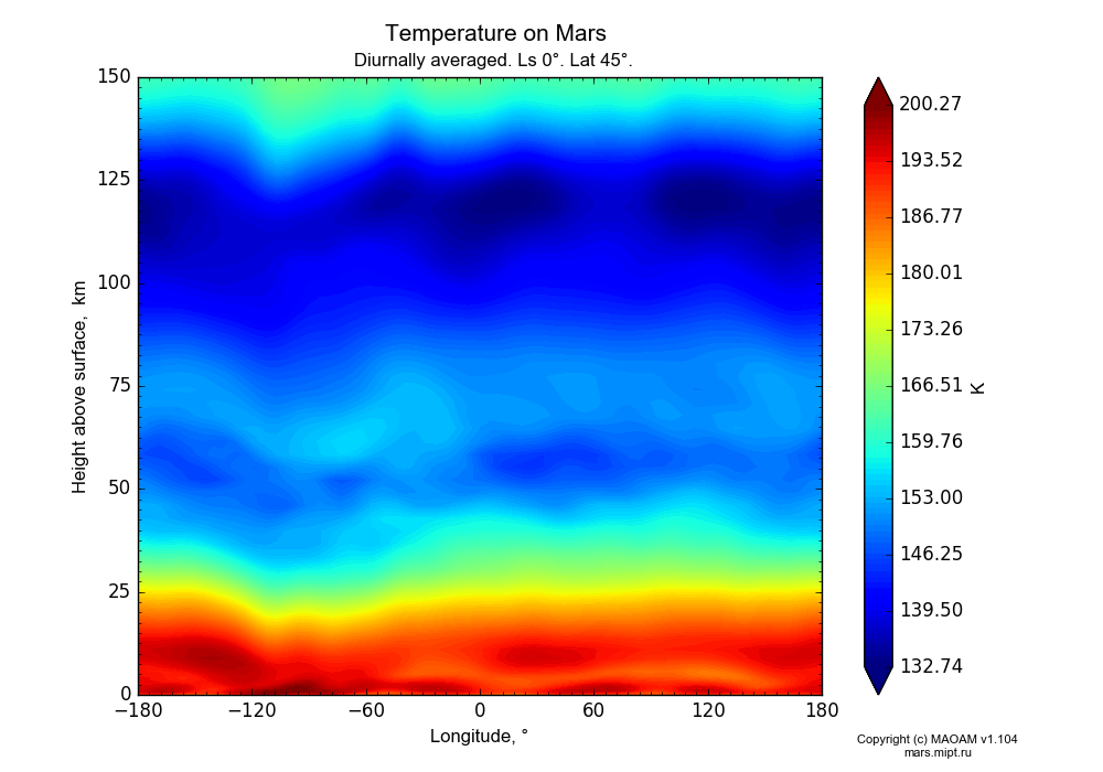 Temperature on Mars dependence from Longitude -180-180° and Height above surface 0-150 km in Equirectangular (default) projection with Diurnally averaged, Ls 0°, Lat 45°. In version 1.104: Water cycle for annual dust, CO2 cycle, dust bimodal distribution and GW.