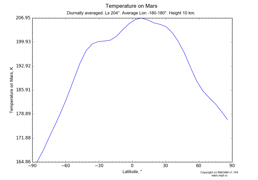 Temperature on Mars dependence from Latitude -90-90° in Equirectangular (default) projection with Diurnally averaged, Ls 204°, Average Lon -180-180°, Height 10 km. In version 1.104: Water cycle for annual dust, CO2 cycle, dust bimodal distribution and GW.