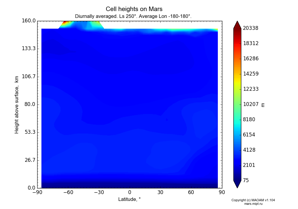 Cell heights on Mars dependence from Latitude -90-90° and Height above surface 0-160 km in Equirectangular (default) projection with Diurnally averaged, Ls 250°, Average Lon -180-180°. In version 1.104: Water cycle for annual dust, CO2 cycle, dust bimodal distribution and GW.