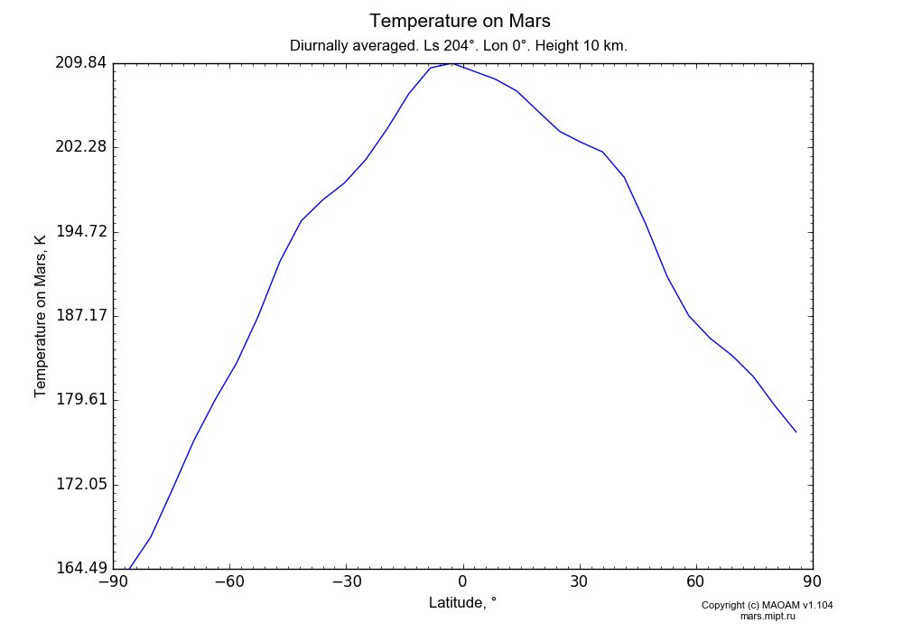 Temperature on Mars dependence from Latitude -90-90° in Equirectangular (default) projection with Diurnally averaged, Ls 204°, Lon 0°, Height 10 km. In version 1.104: Water cycle for annual dust, CO2 cycle, dust bimodal distribution and GW.