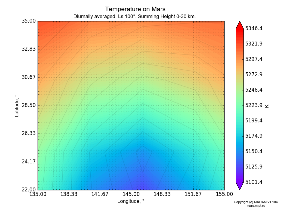Temperature on Mars dependence from Longitude 135-155° and Latitude 22-35° in Equirectangular (default) projection with Diurnally averaged, Ls 100°, Summing Height 0-30 km. In version 1.104: Water cycle for annual dust, CO2 cycle, dust bimodal distribution and GW.