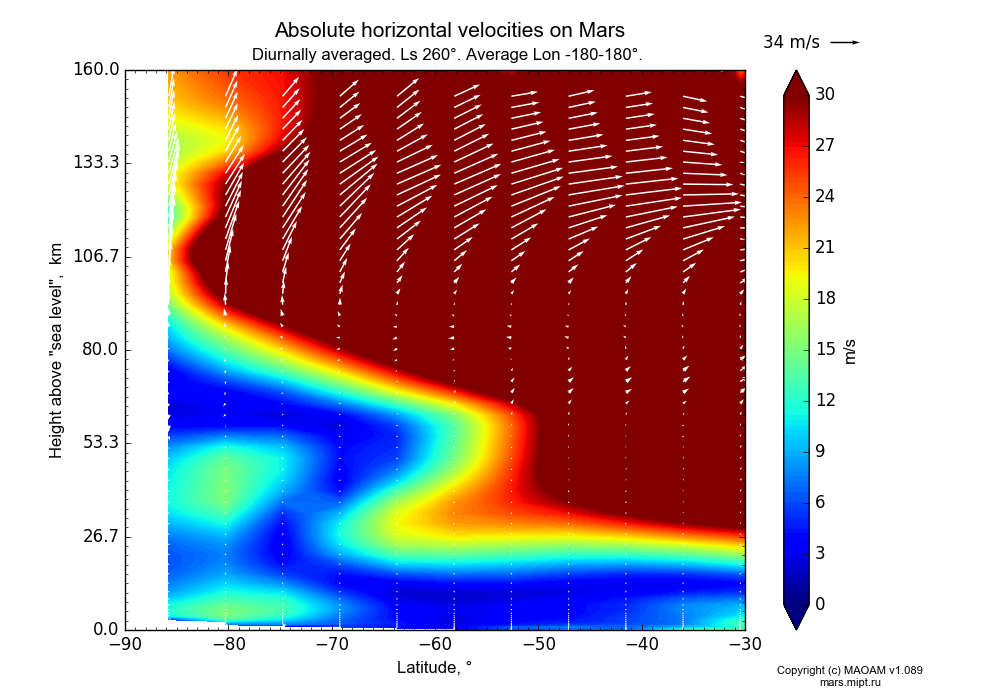 Absolute horizontal velocities on Mars dependence from Latitude -90--30° and Height above
