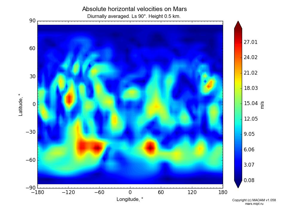 Absolute horizontal velocities on Mars dependence from Longitude -180-180° and Latitude -90-90° in Equirectangular (default) projection with Diurnally averaged, Ls 90°, Height 0.5 km. In version 1.058: Limited height with water cycle, weak diffusion and dust bimodal distribution.