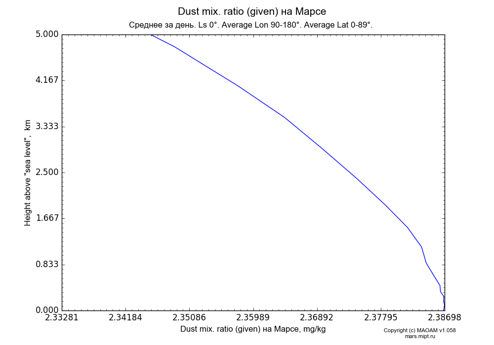 Dust mix. ratio (given) on Mars dependence from Height above