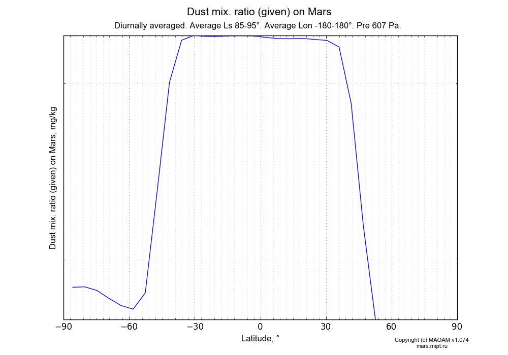 Dust mix. ratio (given) on Mars dependence from Latitude -90-90° in Equirectangular (default) projection with Diurnally averaged, Average Ls 85-95°, Average Lon -180-180°, Pre 607 Pa. In version 1.074: Water cycle, CO2 cycle, dust bimodal distribution and GW.