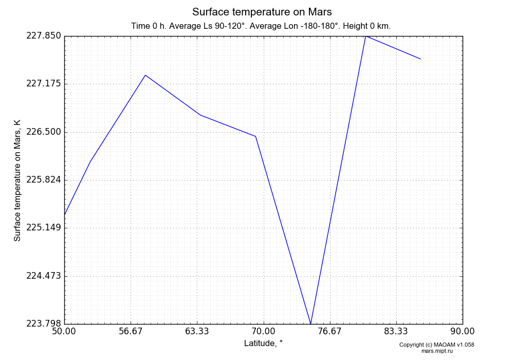 Surface temperature on Mars dependence from Latitude 50-90° in Equirectangular (default) projection with Time 0 h, Average Ls 90-120°, Average Lon -180-180°, Height 0 km. In version 1.058: Limited height with water cycle, weak diffusion and dust bimodal distribution.