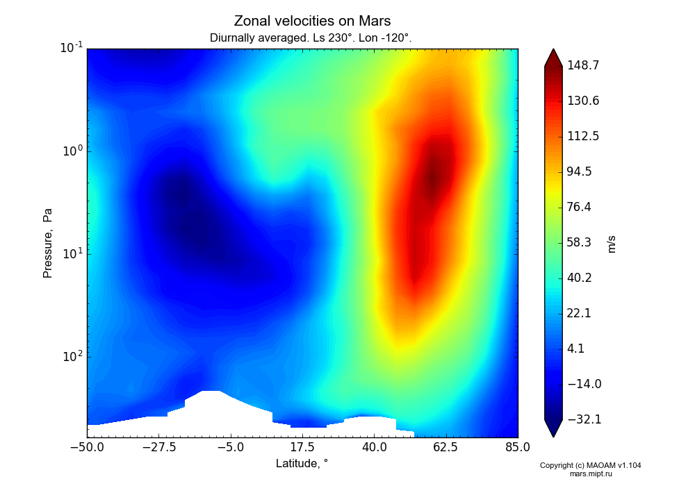 Zonal velocities on Mars dependence from Latitude -50-85° and Pressure 0.1-607 Pa in Equirectangular (default) projection with Diurnally averaged, Ls 230°, Lon -120°. In version 1.104: Water cycle for annual dust, CO2 cycle, dust bimodal distribution and GW.