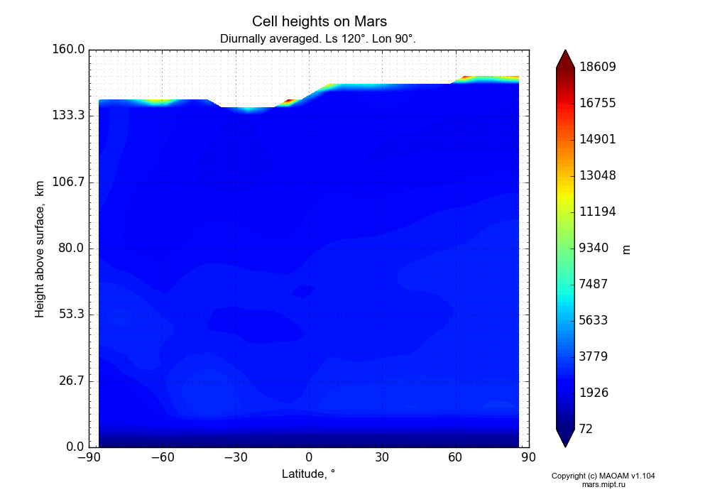 Cell heights on Mars dependence from Latitude -90-90° and Height above surface 0-160 km in Equirectangular (default) projection with Diurnally averaged, Ls 120°, Lon 90°. In version 1.104: Water cycle for annual dust, CO2 cycle, dust bimodal distribution and GW.