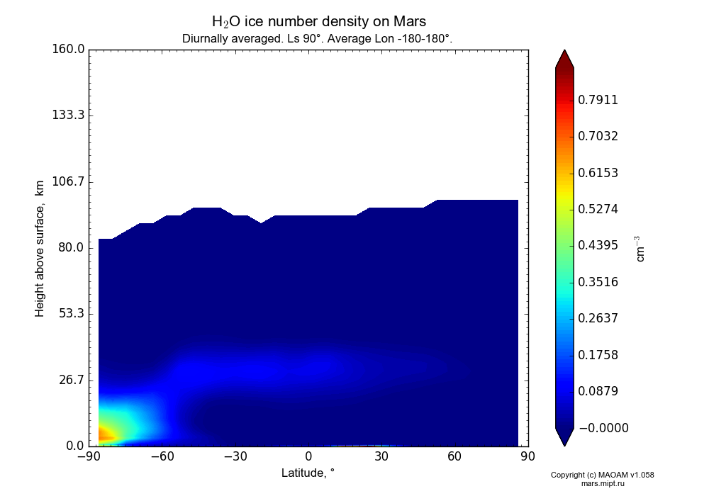 Water ice number density on Mars dependence from Latitude -90-90° and Height above surface 0-160 km in Equirectangular (default) projection with Diurnally averaged, Ls 90°, Average Lon -180-180°. In version 1.058: Limited height with water cycle, weak diffusion and dust bimodal distribution.