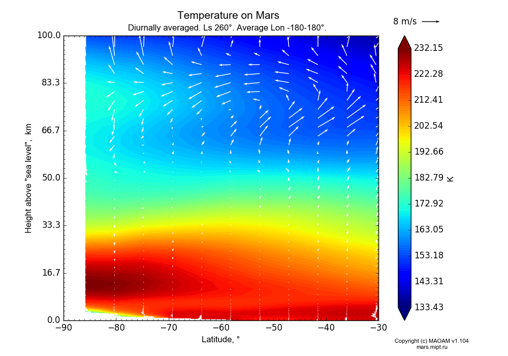 Temperature on Mars dependence from Latitude -90--30° and Height above