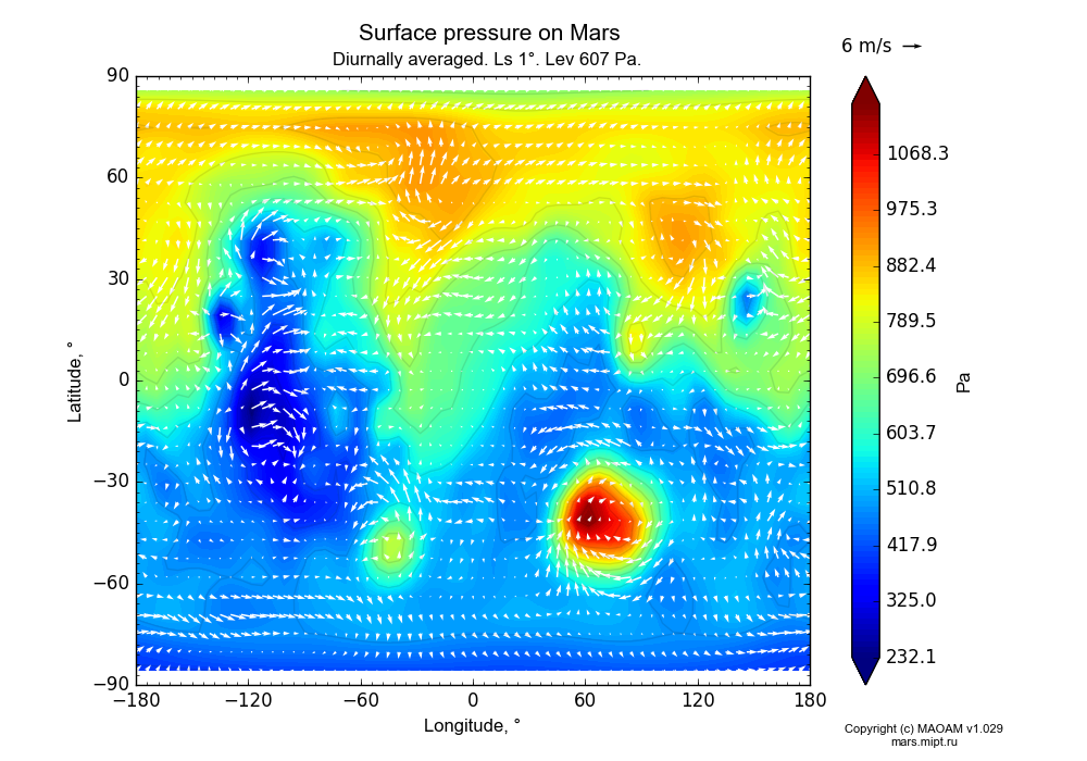 Surface pressure on Mars dependence from Longitude -180-180° and Latitude -90-90° in Equirectangular (default) projection with Diurnally averaged, Ls 1°, Height 607 Pa. In version 1.029: Extended height and CO2 cycle with weak solar acivity.