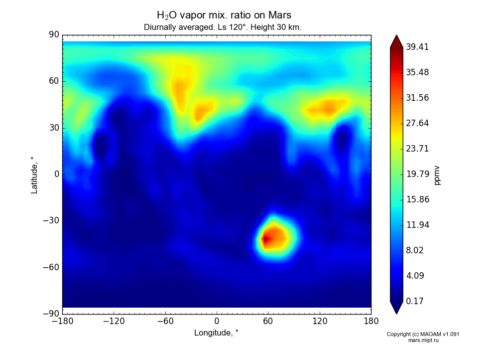Water vapor mix. ratio on Mars dependence from Longitude -180-180° and Latitude -90-90° in Equirectangular (default) projection with Diurnally averaged, Ls 120°, Height 30 km. In version 1.091: Water cycle without molecular diffusion, CO2 cycle, dust bimodal distribution and GW.