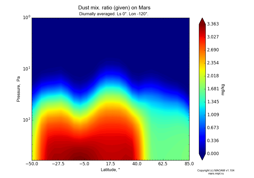 Dust mix. ratio (given) on Mars dependence from Latitude -50-85° and Pressure 1-607 Pa in Equirectangular (default) projection with Diurnally averaged, Ls 0°, Lon -120°. In version 1.104: Water cycle for annual dust, CO2 cycle, dust bimodal distribution and GW.