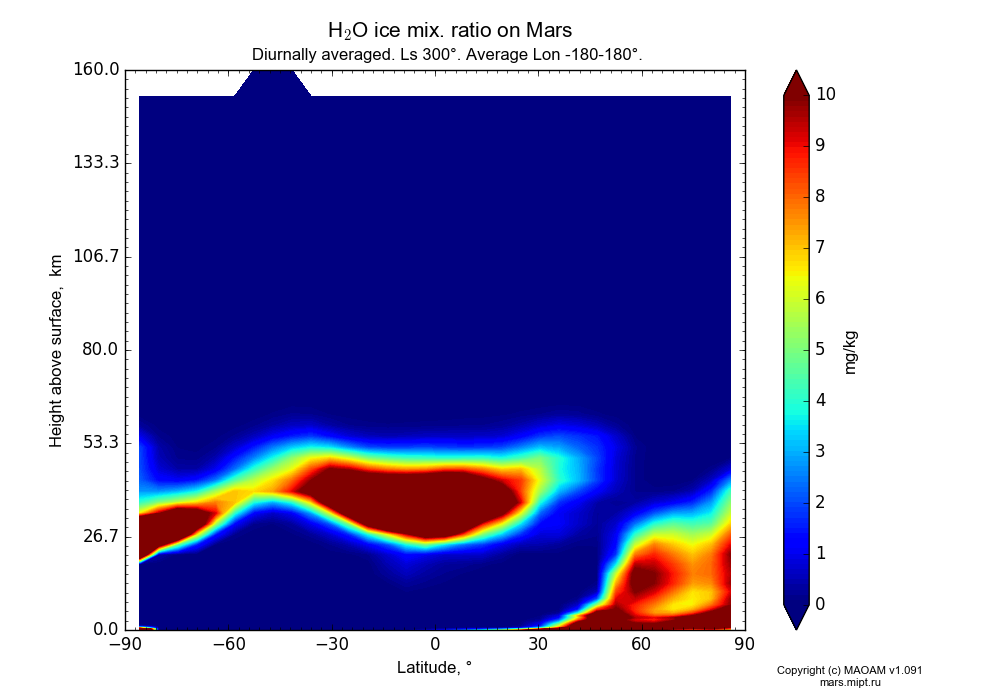 Water ice mix. ratio on Mars dependence from Latitude -90-90° and Height above surface 0-160 km in Equirectangular (default) projection with Diurnally averaged, Ls 300°, Average Lon -180-180°. In version 1.091: Water cycle without molecular diffusion, CO2 cycle, dust bimodal distribution and GW.