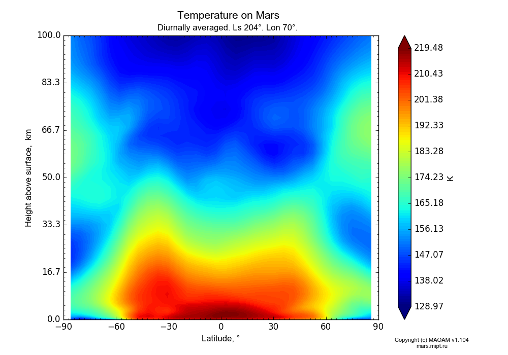 Temperature on Mars dependence from Latitude -90-90° and Height above surface 0-100 km in Equirectangular (default) projection with Diurnally averaged, Ls 204°, Lon 70°. In version 1.104: Water cycle for annual dust, CO2 cycle, dust bimodal distribution and GW.