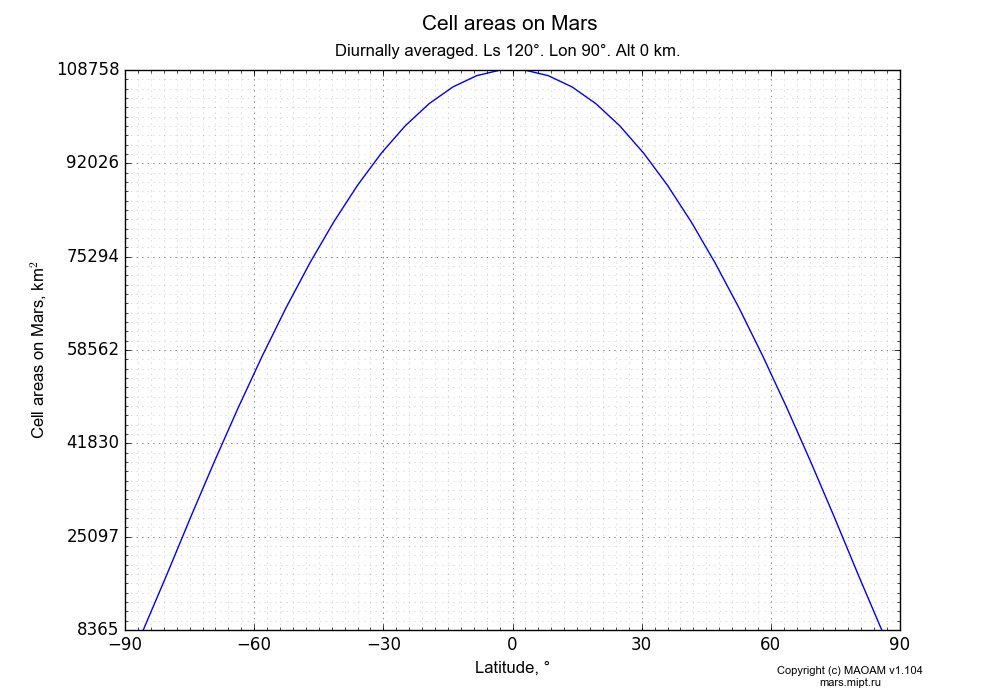 Cell areas on Mars dependence from Latitude -90-90° in Equirectangular (default) projection with Diurnally averaged, Ls 120°, Lon 90°, Alt 0 km. In version 1.104: Water cycle for annual dust, CO2 cycle, dust bimodal distribution and GW.