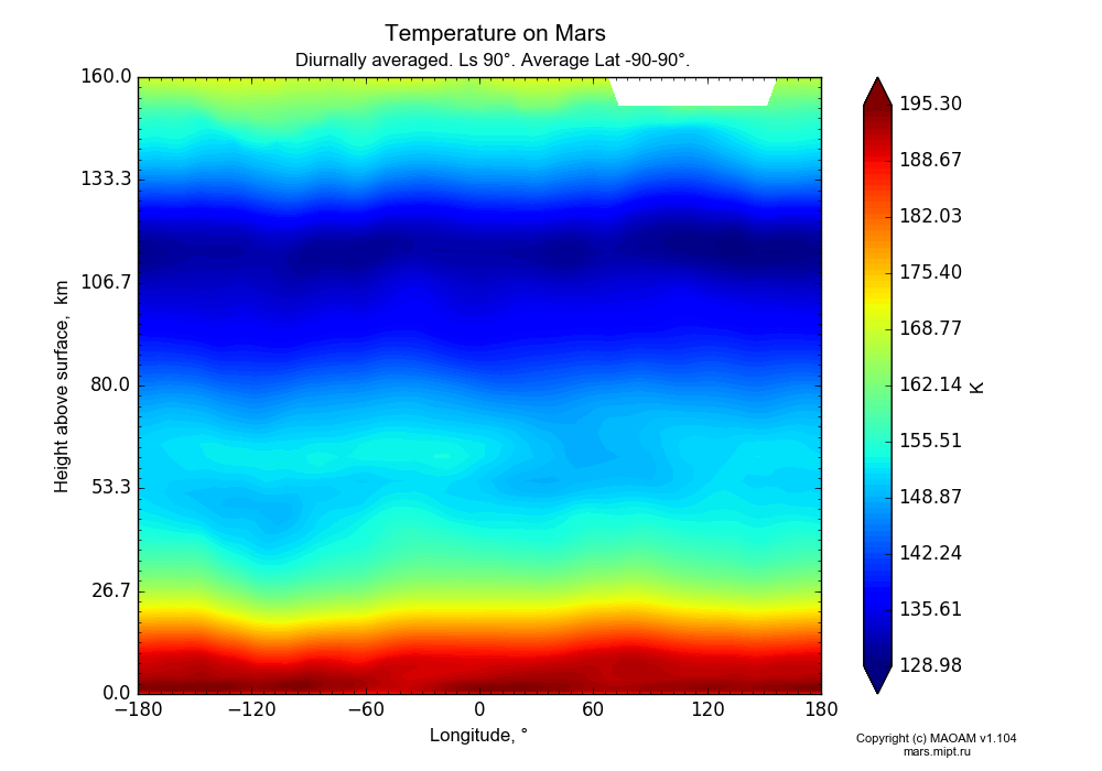 Temperature on Mars dependence from Longitude -180-180° and Height above surface 0-160 km in Equirectangular (default) projection with Diurnally averaged, Ls 90°, Average Lat -90-90°. In version 1.104: Water cycle for annual dust, CO2 cycle, dust bimodal distribution and GW.