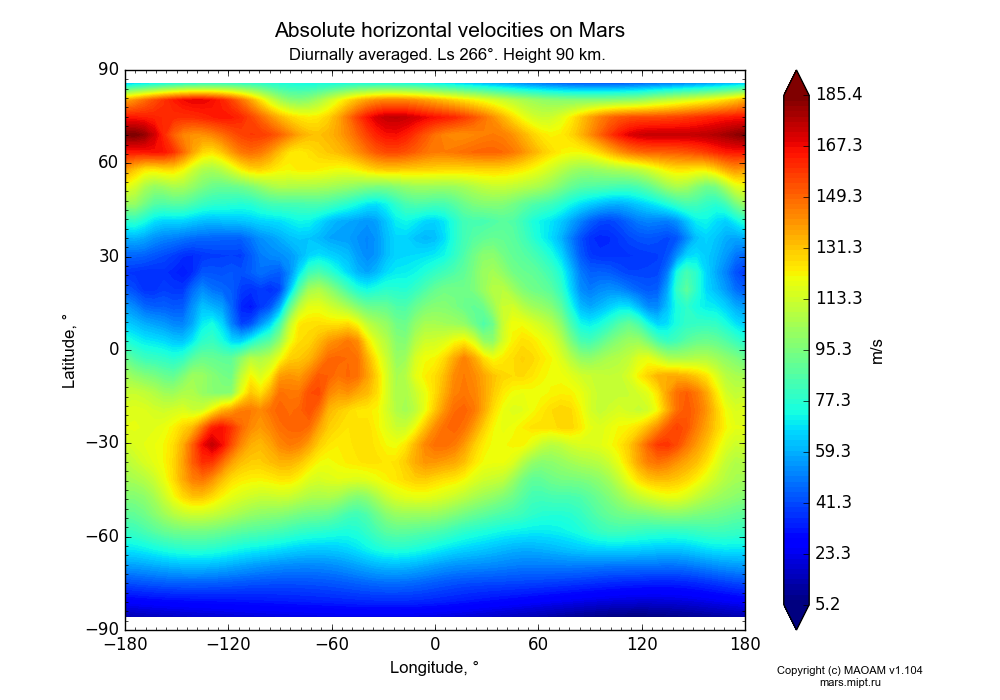 Absolute horizontal velocities on Mars dependence from Longitude -180-180° and Latitude -90-90° in Equirectangular (default) projection with Diurnally averaged, Ls 266°, Height 90 km. In version 1.104: Water cycle for annual dust, CO2 cycle, dust bimodal distribution and GW.