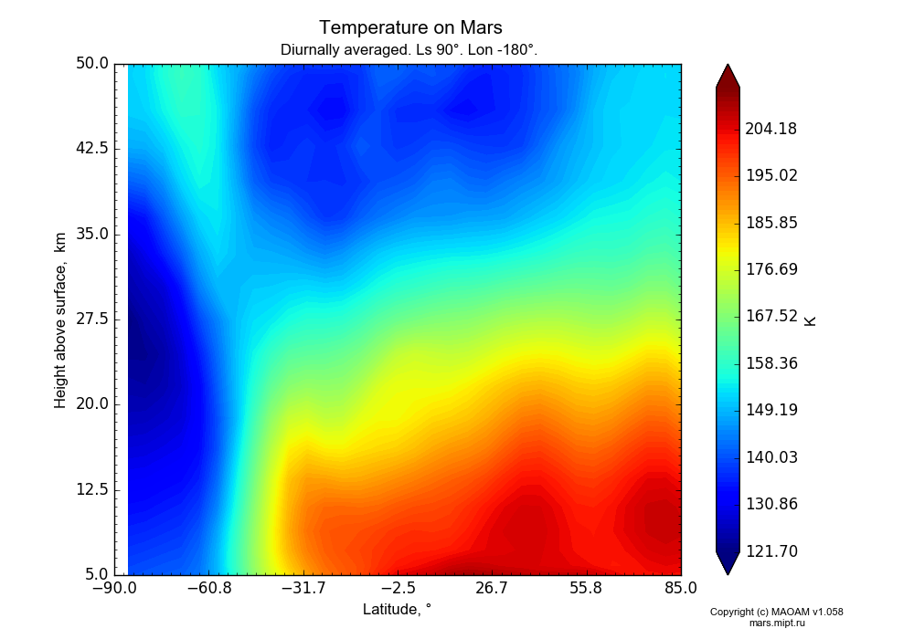 Temperature on Mars dependence from Latitude -90-85° and Height above surface 5-50 km in Equirectangular (default) projection with Diurnally averaged, Ls 90°, Lon -180°. In version 1.058: Limited height with water cycle, weak diffusion and dust bimodal distribution.