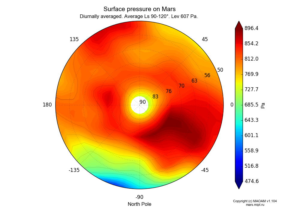 Surface pressure on Mars dependence from Longitude -180-180° and Latitude 50-90° in North polar stereographic projection with Diurnally averaged, Average Ls 90-120°, Pre 607 Pa. In version 1.104: Water cycle for annual dust, CO2 cycle, dust bimodal distribution and GW.