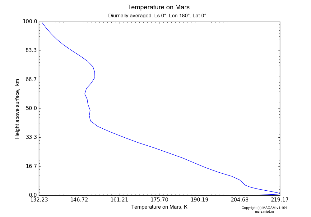 Temperature on Mars dependence from Height above surface 0-100 km in Equirectangular (default) projection with Diurnally averaged, Ls 0°, Lon 180°, Lat 0°. In version 1.104: Water cycle for annual dust, CO2 cycle, dust bimodal distribution and GW.