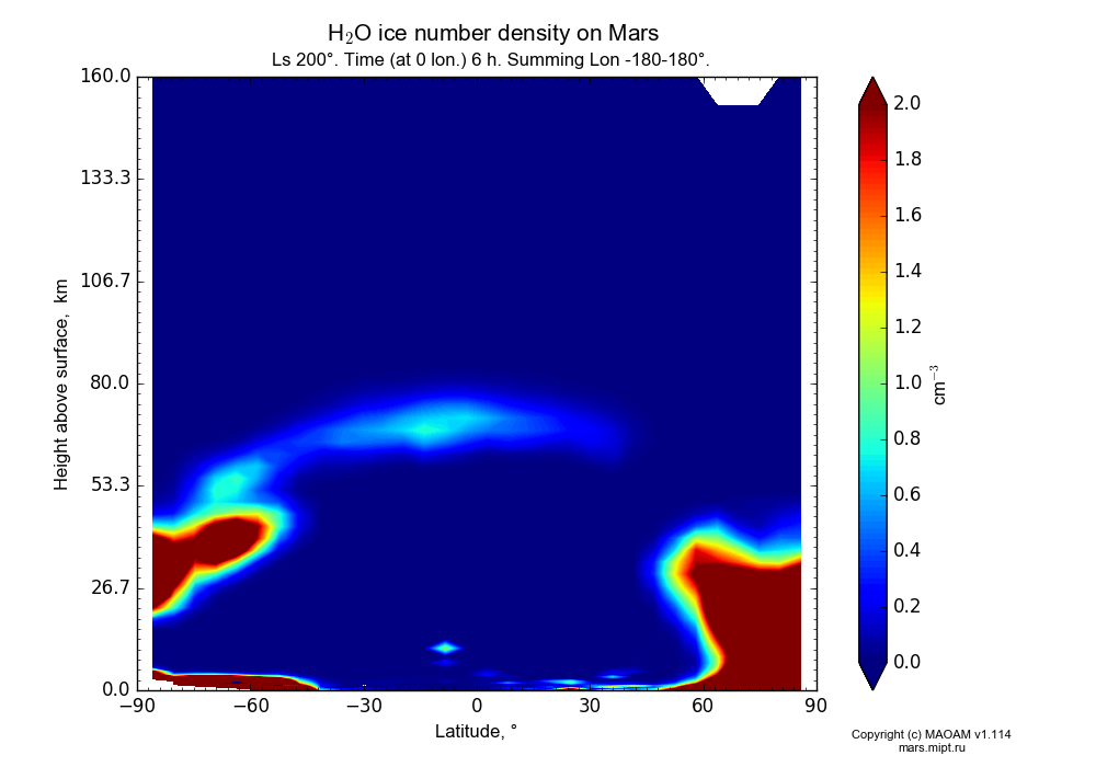 Water ice number density on Mars dependence from Latitude -90-90° and Height above surface 0-160 km in Equirectangular (default) projection with Ls 200°, Time (at 0 lon.) 6 h, Summing Lon -180-180°. In version 1.114: Martian year 34 dust storm (Ls 185 - 267).