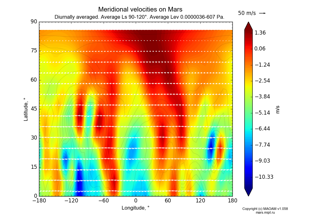 Meridional velocities on Mars dependence from Longitude -180-180° and Latitude 0-90° in Equirectangular (default) projection with Diurnally averaged, Average Ls 90-120°, Average Height 0.0000036-607 Pa. In version 1.058: Limited height with water cycle, weak diffusion and dust bimodal distribution.
