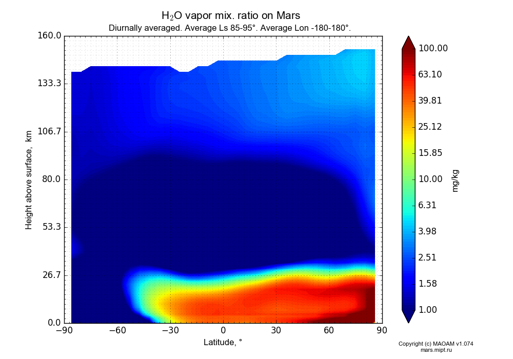 Water vapor mix. ratio on Mars dependence from Latitude -90-90° and Height above surface 0-160 km in Equirectangular (default) projection with Diurnally averaged, Average Ls 85-95°, Average Lon -180-180°. In version 1.074: Water cycle, CO2 cycle, dust bimodal distribution and GW.