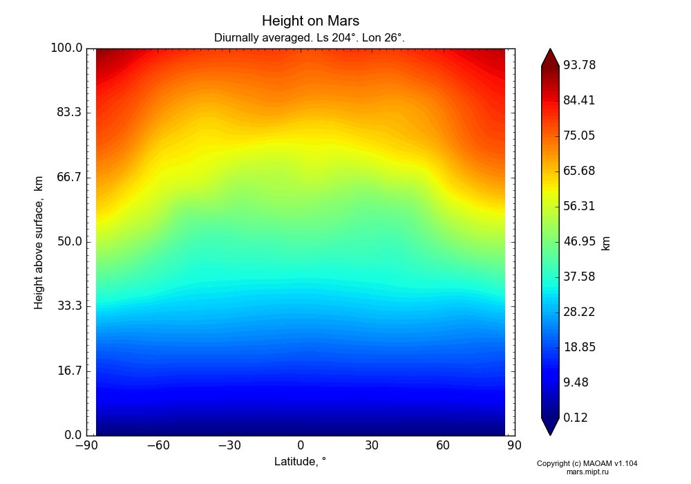 Height on Mars dependence from Latitude -90-90° and Height above surface 0-100 km in Equirectangular (default) projection with Diurnally averaged, Ls 204°, Lon 26°. In version 1.104: Water cycle for annual dust, CO2 cycle, dust bimodal distribution and GW.