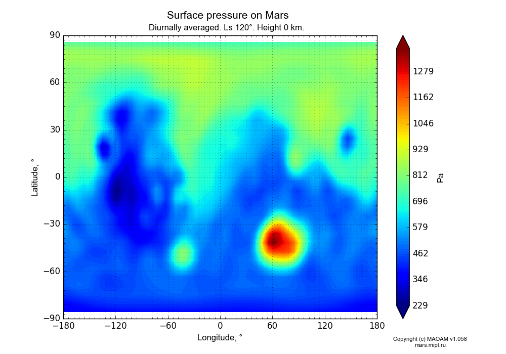 Surface pressure on Mars dependence from Longitude -180-180° and Latitude -90-90° in Equirectangular (default) projection with Diurnally averaged, Ls 120°, Height 0 km. In version 1.058: Limited height with water cycle, weak diffusion and dust bimodal distribution.