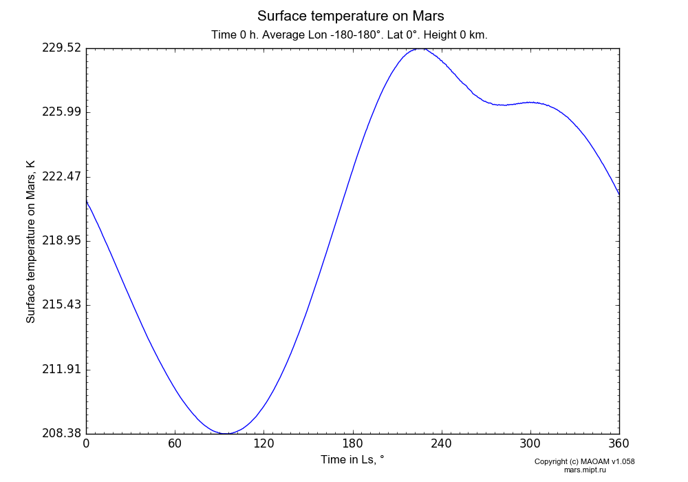 Surface temperature on Mars dependence from Time in Ls 0-360° in Equirectangular (default) projection with Time 0 h, Average Lon -180-180°, Lat 0°, Height 0 km. In version 1.058: Limited height with water cycle, weak diffusion and dust bimodal distribution.
