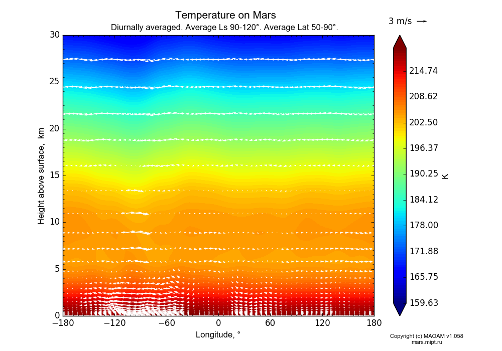 Temperature on Mars dependence from Longitude -180-180° and Height above surface 0-30 km in Equirectangular (default) projection with Diurnally averaged, Average Ls 90-120°, Average Lat 50-90°. In version 1.058: Limited height with water cycle, weak diffusion and dust bimodal distribution.