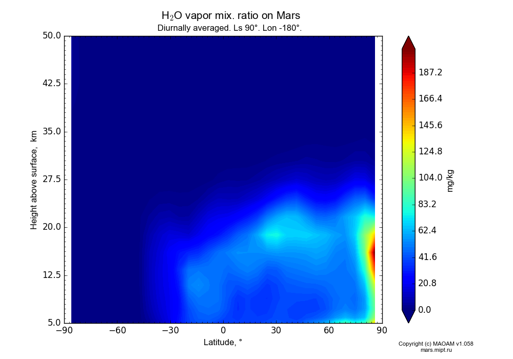 Water vapor mix. ratio on Mars dependence from Latitude -90-90° and Height above surface 5-50 km in Equirectangular (default) projection with Diurnally averaged, Ls 90°, Lon -180°. In version 1.058: Limited height with water cycle, weak diffusion and dust bimodal distribution.