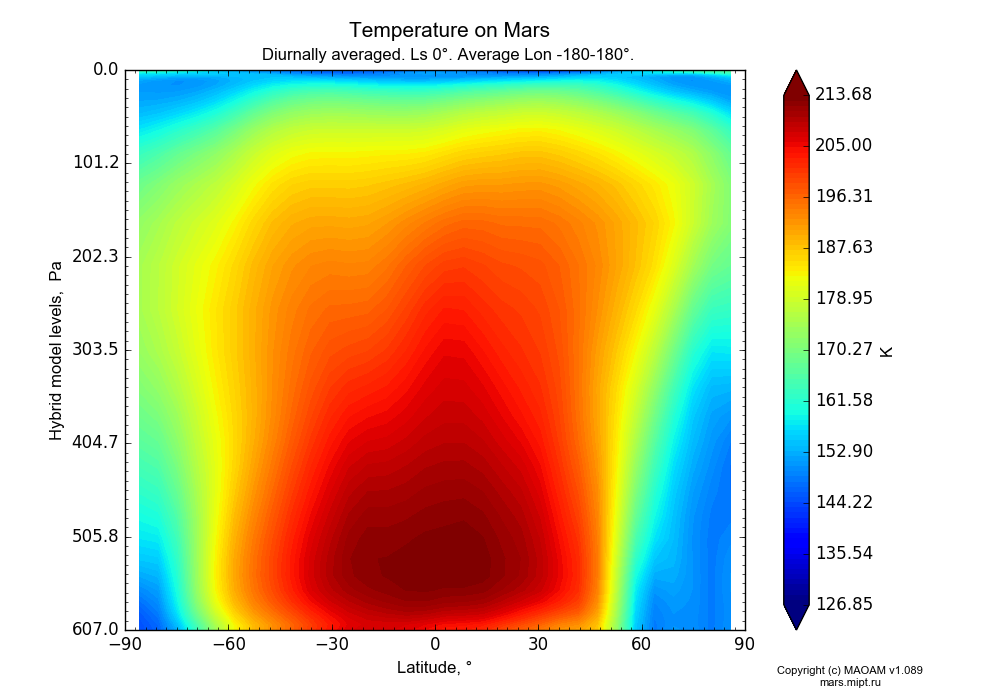 Temperature on Mars dependence from Latitude -90-90° and Hybrid model levels 0.0000036-607 Pa in Equirectangular (default) projection with Diurnally averaged, Ls 0°, Average Lon -180-180°. In version 1.089: Water cycle WITH molecular diffusion, CO2 cycle, dust bimodal distribution and GW.